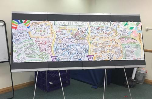 Graphic Facilitation for Person-Centred Planning